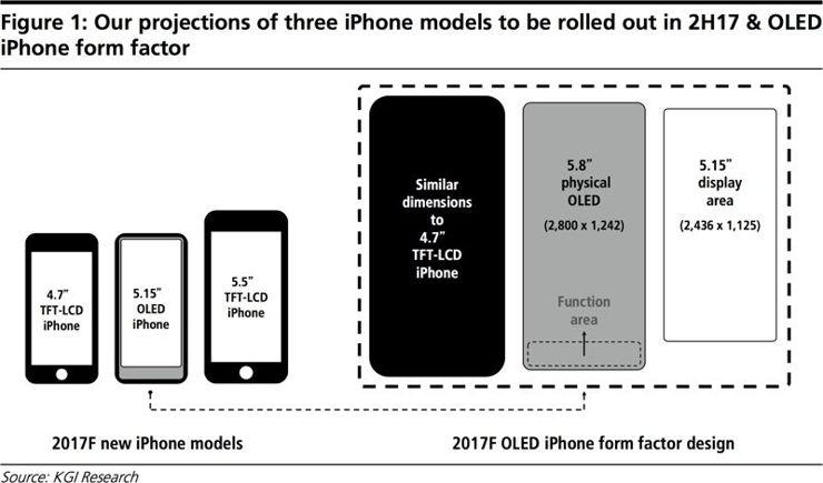 Porównanie rozmiarów wyświetlaczy iPhone