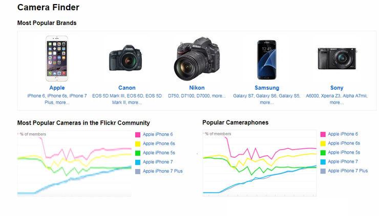Najpopularniejsze marki 2017 na Flickr