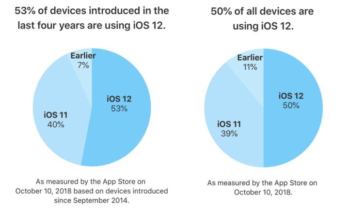 Wersje systemu iOS w październiku 2018