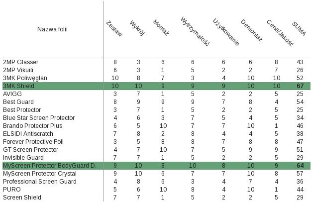 Oceny folii w poszczególnych kategoriach