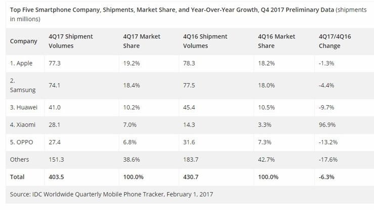 Who has dominated the smartphone market?