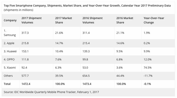 Data concerning the sales and market share