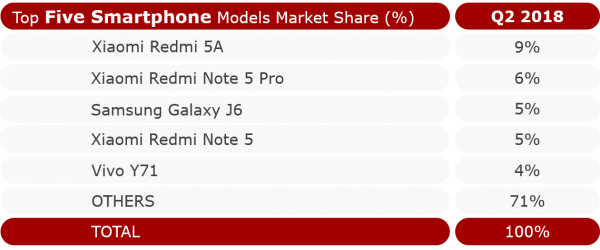 Top manufacturers and smartphones in India