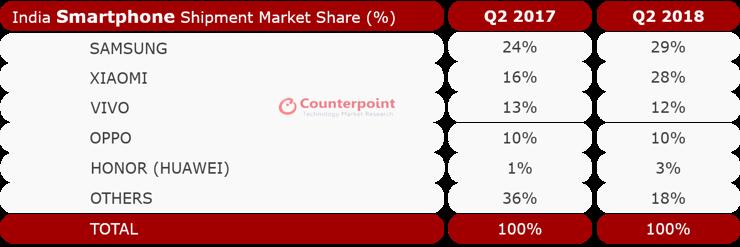 Top manufacturers and smartphones in India