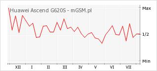 Wykres zmian popularności telefonu Huawei Ascend G620S
