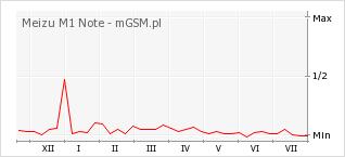 Wykres zmian popularności telefonu Meizu M1 Note