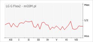 Wykres zmian popularności telefonu LG G Flex2