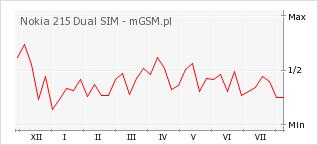 Wykres zmian popularności telefonu Nokia 215 Dual SIM