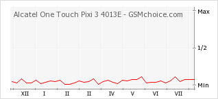 Popularity chart of Alcatel One Touch Pixi 3 4013E