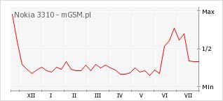 Wykres zmian popularności telefonu Nokia 3310