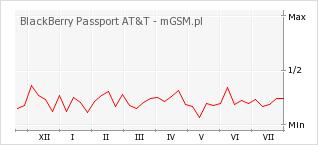 Wykres zmian popularności telefonu BlackBerry Passport AT&T