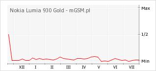Wykres zmian popularności telefonu Nokia Lumia 930 Gold