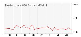 Wykres zmian popularności telefonu Nokia Lumia 830 Gold