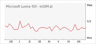 Wykres zmian popularności telefonu Microsoft Lumia 435