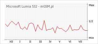 Wykres zmian popularności telefonu Microsoft Lumia 532