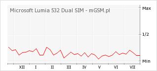 Wykres zmian popularności telefonu Microsoft Lumia 532 Dual SIM
