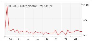Wykres zmian popularności telefonu THL 5000 Ultraphone