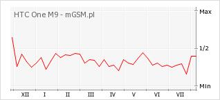 Wykres zmian popularności telefonu HTC One M9