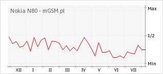 Wykres zmian popularności telefonu Nokia N80