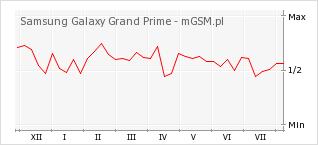 Wykres zmian popularności telefonu Samsung Galaxy Grand Prime