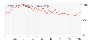 Wykres zmian popularności telefonu Samsung Galaxy S6