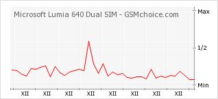 Popularity chart of Microsoft Lumia 640 Dual SIM