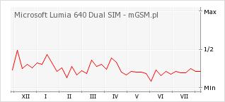 Wykres zmian popularności telefonu Microsoft Lumia 640 Dual SIM
