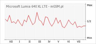 Wykres zmian popularności telefonu Microsoft Lumia 640 XL LTE