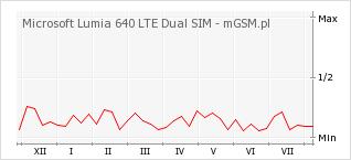 Wykres zmian popularności telefonu Microsoft Lumia 640 LTE Dual SIM