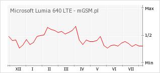 Wykres zmian popularności telefonu Microsoft Lumia 640 LTE