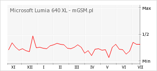 Wykres zmian popularności telefonu Microsoft Lumia 640 XL