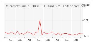Popularity chart of Microsoft Lumia 640 XL LTE Dual SIM