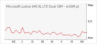 Wykres zmian popularności telefonu Microsoft Lumia 640 XL LTE Dual SIM