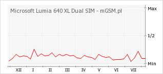 Wykres zmian popularności telefonu Microsoft Lumia 640 XL Dual SIM
