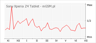 Wykres zmian popularności telefonu Sony Xperia Z4 Tablet
