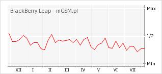 Wykres zmian popularności telefonu BlackBerry Leap