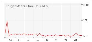 Wykres zmian popularności telefonu Kruger&Matz Flow