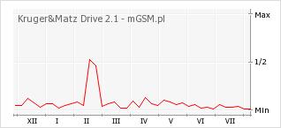 Wykres zmian popularności telefonu Kruger&Matz Drive 2.1