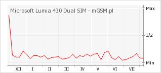 Wykres zmian popularności telefonu Microsoft Lumia 430 Dual SIM