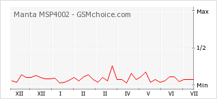 Popularity chart of Manta MSP4002