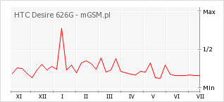 Wykres zmian popularności telefonu HTC Desire 626G