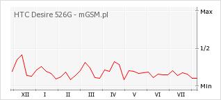 Wykres zmian popularności telefonu HTC Desire 526G