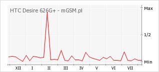 Wykres zmian popularności telefonu HTC Desire 626G+