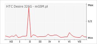 Wykres zmian popularności telefonu HTC Desire 326G