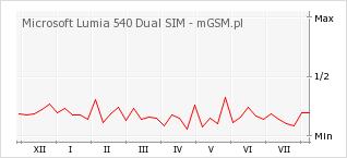 Wykres zmian popularności telefonu Microsoft Lumia 540 Dual SIM