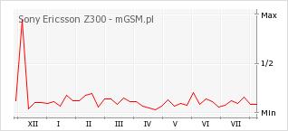 Wykres zmian popularności telefonu Sony Ericsson Z300