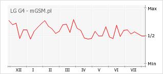 Wykres zmian popularności telefonu LG G4