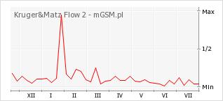 Wykres zmian popularności telefonu Kruger&Matz Flow 2