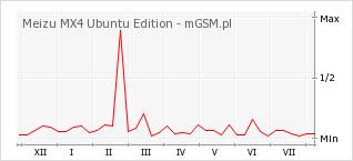 Wykres zmian popularności telefonu Meizu MX4 Ubuntu Edition
