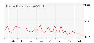 Wykres zmian popularności telefonu Meizu M2 Note